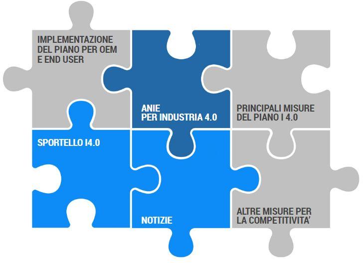 Banner anie per Industria 4.0